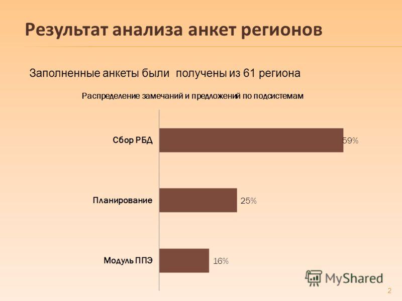 Результат анализа анкет регионов Заполненные анкеты были получены из 61 региона 2