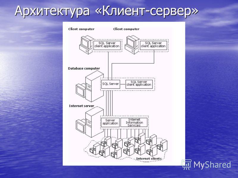 Архитектура «Клиент-сервер»