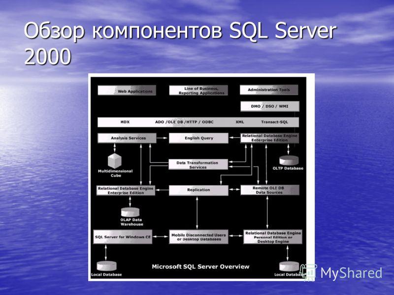 Обзор компонентов SQL Server 2000