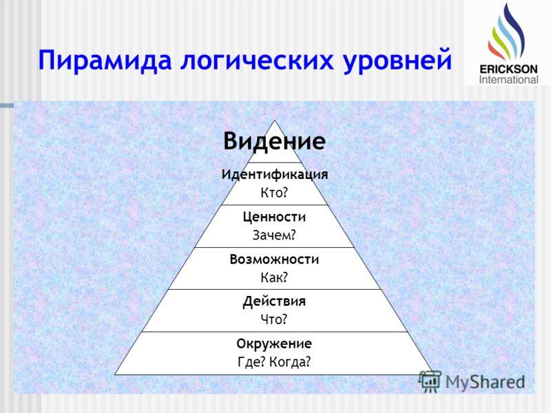 Пирамида логических уровней Видение Идентификация Кто? Ценности Зачем? Возможности Как? Действия Что? Окружение Где? Когда?