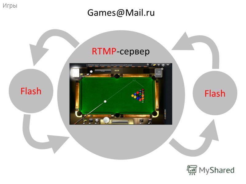 Games@Mail.ru Игры Flash