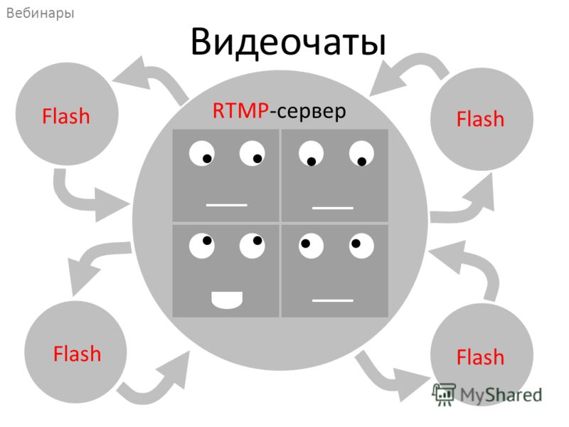 RTMP-сервер Вебинары Видеочаты Flash