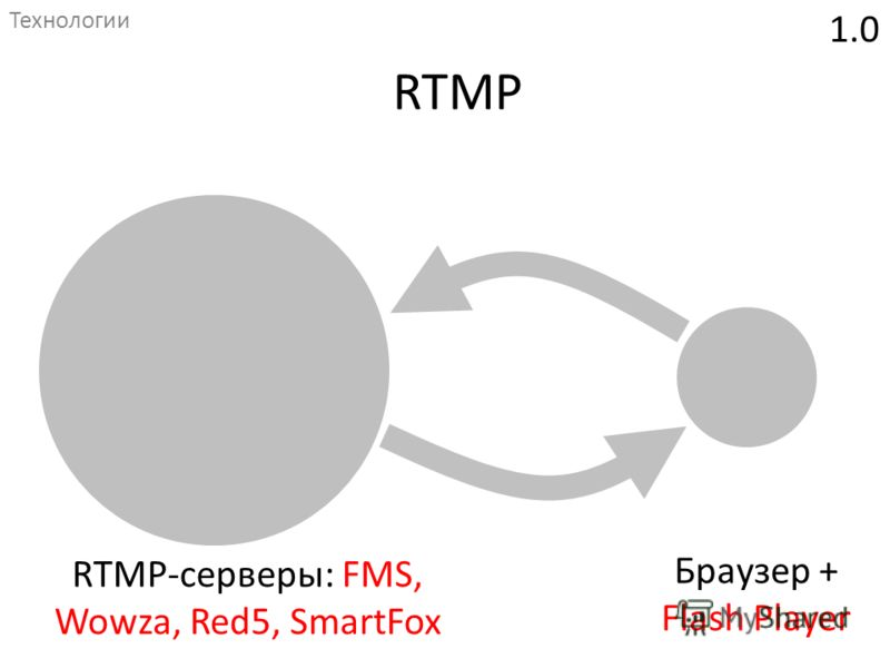1.0 RTMP-серверы: FMS, Wowza, Red5, SmartFox RTMP Технологии Браузер + Flash Player