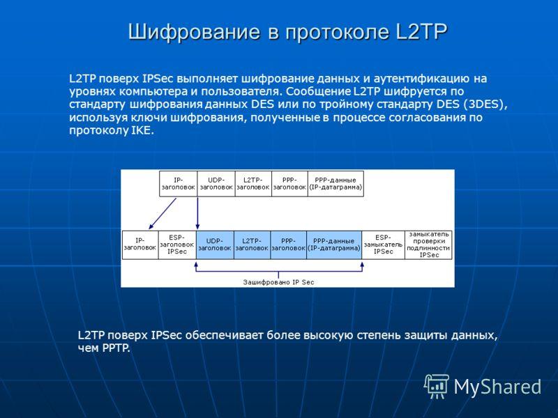 Шифрование в протоколе L2TP L2TP поверх IPSec выполняет шифрование данных и аутентификацию на уровнях компьютера и пользователя. Сообщение L2TP шифруется по стандарту шифрования данных DES или по тройному стандарту DES (3DES), используя ключи шифрова