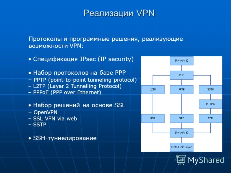Реализации VPN Протоколы и программные решения, реализующие возможности VPN: Спецификация IPsec (IP security) Набор протоколов на базе PPP – PPTP (point-to-point tunneling protocol) – L2TP (Layer 2 Tunnelling Protocol) – PPPoE (PPP over Ethernet) Наб