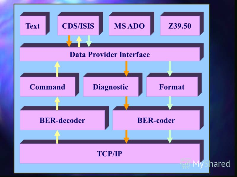 BER-decoderBER-coder Command Data Provider Interface DiagnosticFormat TextCDS/ISISMS ADOZ39.50 TCP/IP