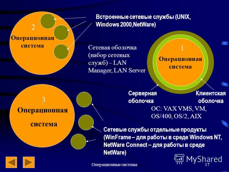 Операционные системы17 Сетевые службы отдельные продукты (WinFrame – для работы в среде Windows NT, NetWare Connect – для работы в среде NetWare) Встроенные сетевые службы (UNIX, Windows 2000,NetWare) Операционная система Сетевая оболочка (набор сете