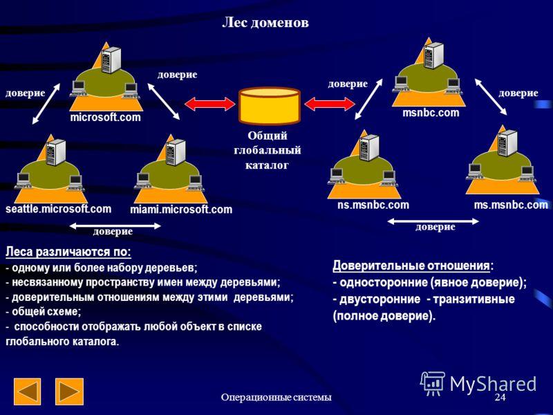 Операционные системы24 Общий глобальный каталог microsoft.com seattle.microsoft.com miami.microsoft.com msnbc.com ns.msnbc.comms.msnbc.com доверие Лес доменов Леса различаются по: - одному или более набору деревьев; - несвязанному пространству имен м