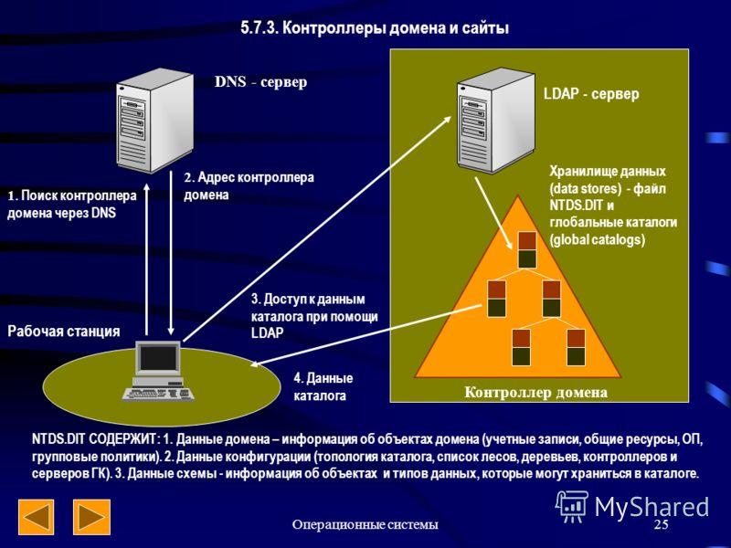 Операционные системы25 5.7.3. Контроллеры домена и сайты DNS - сервер LDAP - сервер Рабочая станция 1. Поиск контроллера домена через DNS 2. Адрес контроллера домена 3. Доступ к данным каталога при помощи LDAP 4. Данные каталога Контроллер домена Хра
