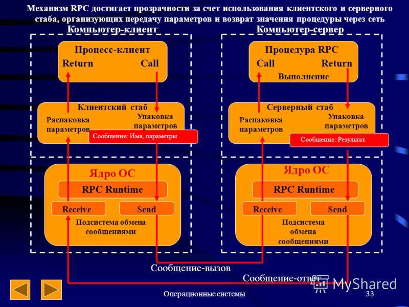 Операционные системы33 Компьютер-клиентКомпьютер-сервер Процесс-клиент ReturnCall Return Процедура RPC Выполнение Клиентский стаб Распаковка параметров Упаковка параметров Серверный стаб Распаковка параметров Упаковка параметров Ядро ОС RPC Runtime П