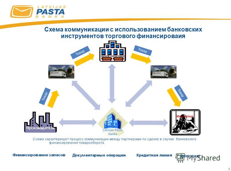 2 Схема коммуникации с использованием банковских инструментов торгового финансироваия