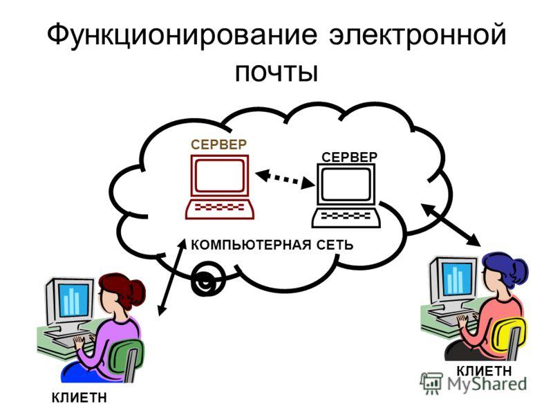 Функционирование электронной почты КОМПЬЮТЕРНАЯ СЕТЬ СЕРВЕР КЛИЕТН
