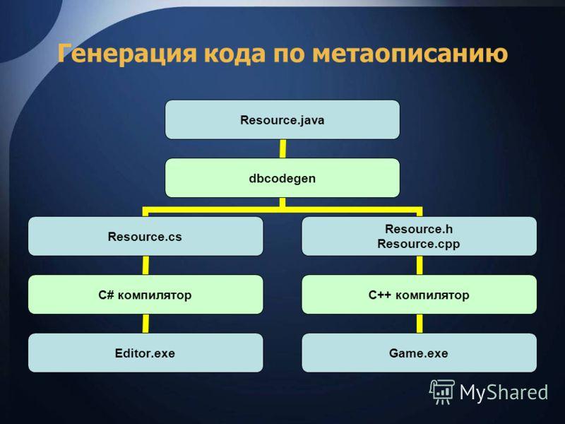 Генерация кода по метаописанию Resource.java dbcodegen Resource.cs С# компилятор Editor.exe Resource.h Resource.cpp C++ компилятор Game.exe