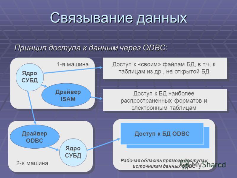 44 Связывание данных Принцип доступа к данным через ODBC: Ядро СУБД Драйвер ISAM Ядро СУБД Драйвер ODBC 1-я машина 2-я машина Доступ к «своим» файлам БД, в т.ч. к таблицам из др., не открытой БД Доступ к БД наиболее распространенных форматов и электр