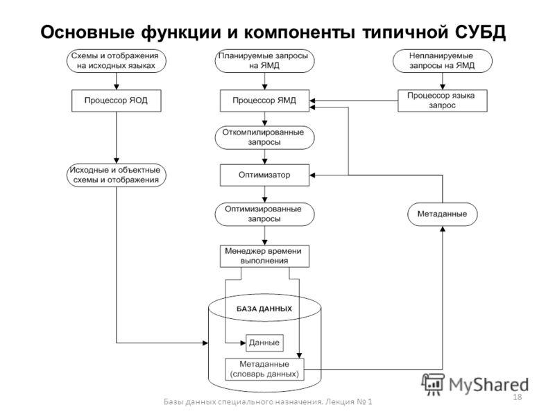 Основные функции и компоненты типичной СУБД 18 Базы данных специального назначения. Лекция 1