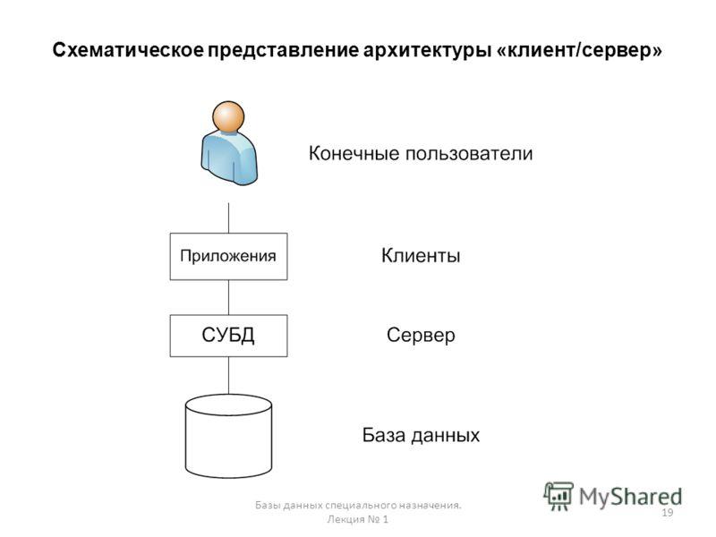 Схематическое представление архитектуры «клиент/сервер» 19 Базы данных специального назначения. Лекция 1