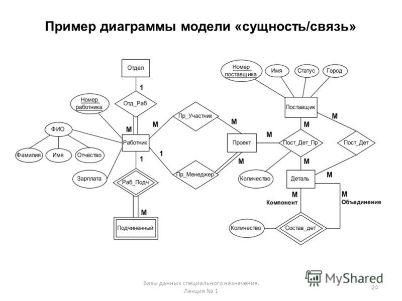 Диаграмма сущность-связь