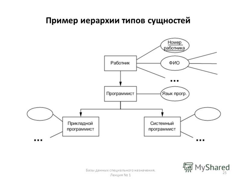 Пример иерархии типов сущностей 25 Базы данных специального назначения. Лекция 1