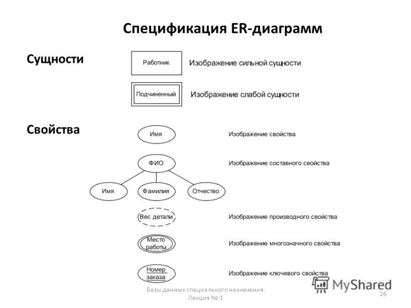 Спецификация ER-диаграмм Сущности Свойства 26 Базы данных специального назначения. Лекция 1