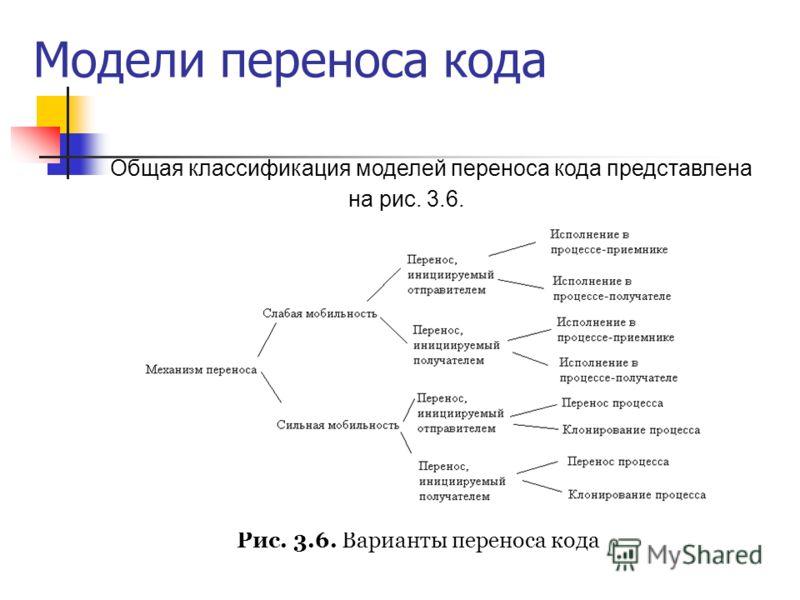 Модели переноса кода Общая классификация моделей переноса кода представлена на рис. 3.6. Рис. 3.6. Варианты переноса кода