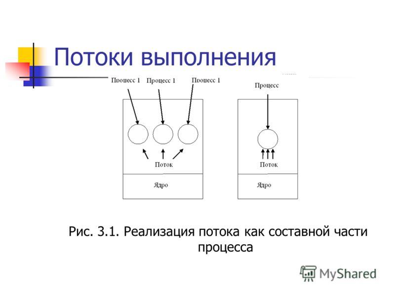 Потоки выполнения Рис. 3.1. Реализация потока как составной части процесса