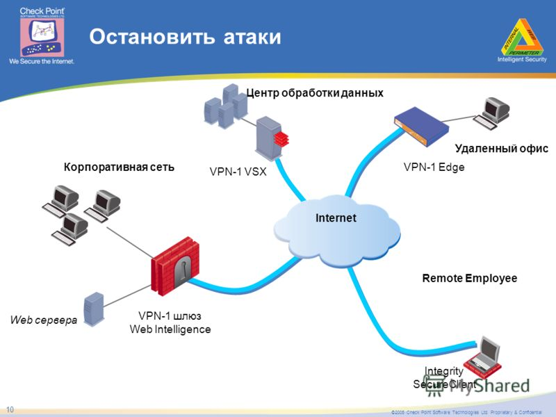 ©2005 Check Point Software Technologies Ltd. Proprietary & Confidential 10 Остановить атаки Internet VPN-1 шлюз Web Intelligence Центр обработки данных Корпоративная сеть Remote Employee Удаленный офис VPN-1 VSX Integrity SecureClient VPN-1 Edge Web