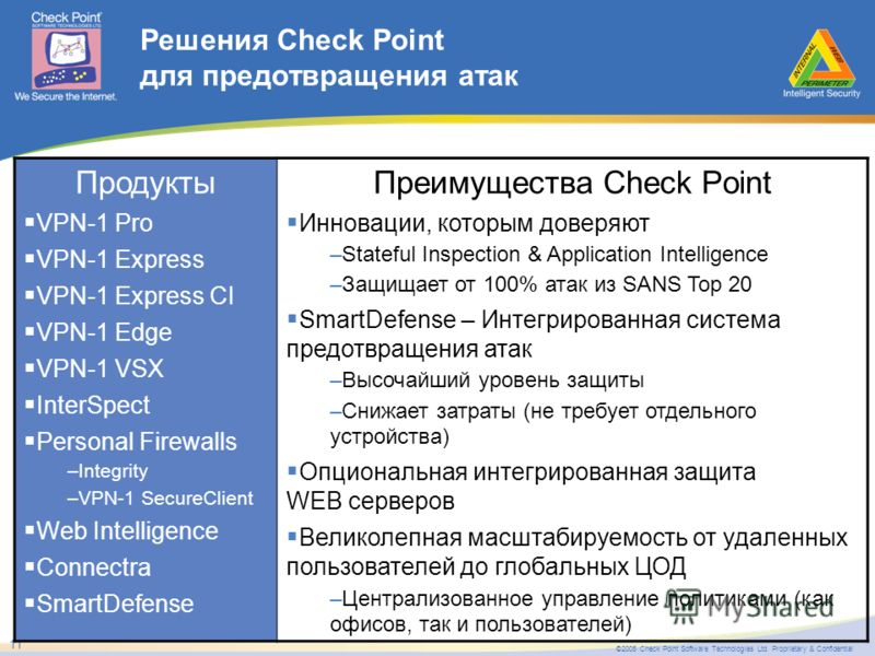 ©2005 Check Point Software Technologies Ltd. Proprietary & Confidential 11 Решения Check Point для предотвращения атак Продукты VPN-1 Pro VPN-1 Express VPN-1 Express CI VPN-1 Edge VPN-1 VSX InterSpect Personal Firewalls –Integrity –VPN-1 SecureClient