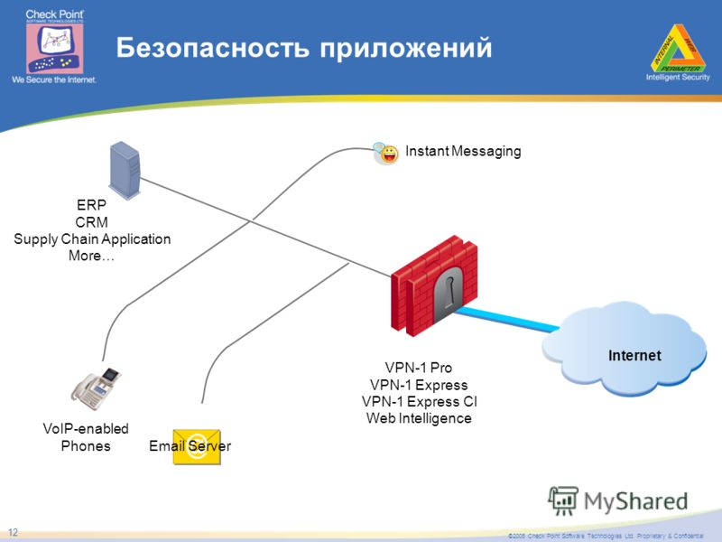 ©2005 Check Point Software Technologies Ltd. Proprietary & Confidential 12 Безопасность приложений VoIP-enabled Phones ERP CRM Supply Chain Application More… Email Server Internet VPN-1 Pro VPN-1 Express VPN-1 Express CI Web Intelligence Instant Mess