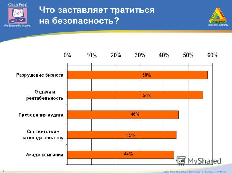 ©2005 Check Point Software Technologies Ltd. Proprietary & Confidential 8 Что заставляет тратиться на безопасность?