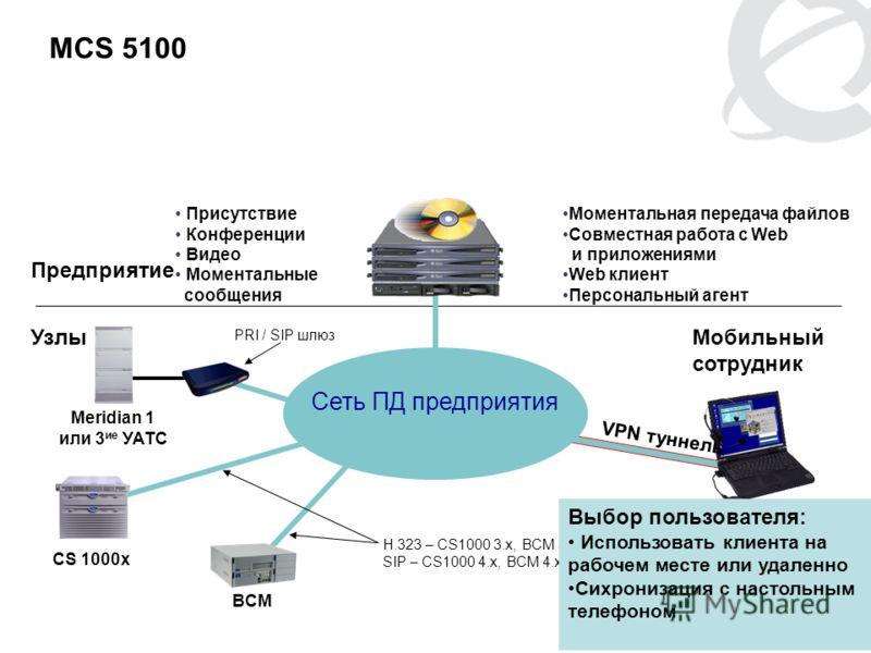 PG 17 MCS 5100 Предприятие УзлыМобильный сотрудник CS 1000x BCM Meridian 1 или 3 ие УАТС VPN туннель H.323 – CS1000 3.x, BCM 3.5 SIP – CS1000 4.x, BCM 4.x PRI / SIP шлюз Сеть ПД предприятия Присутствие Конференции Видео Моментальные сообщения Момента