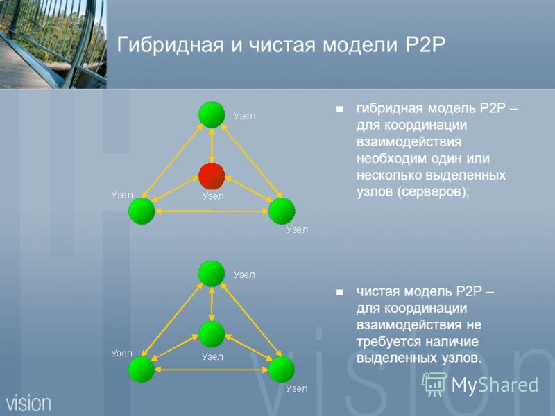 Гибридная и чистая модели P2P гибридная модель P2P – для координации взаимодействия необходим один или несколько выделенных узлов (серверов); чистая модель P2P – для координации взаимодействия не требуется наличие выделенных узлов.