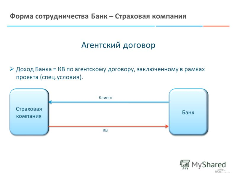 Агентский договор Доход Банка = КВ по агентскому договору, заключенному в рамках проекта (спец.условия). Форма сотрудничества Банк – Страховая компания Клиент КВ