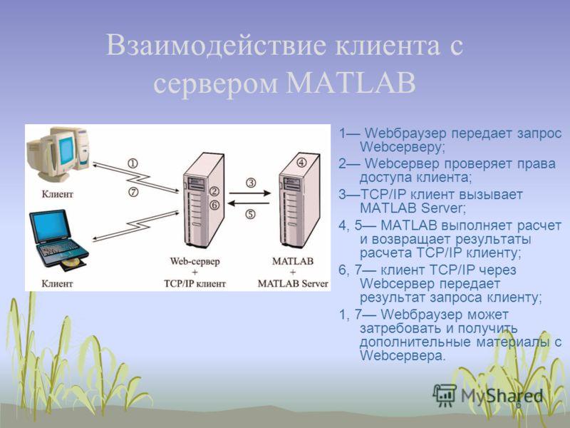 6 Взаимодействие клиента с сервером MATLAB 1 Webбраузер передает запрос Webсерверу; 2 Webсервер проверяет права доступа клиента; 3TCP/IP клиент вызывает MATLAB Server; 4, 5 MATLAB выполняет расчет и возвращает результаты расчета TCP/IP клиенту; 6, 7