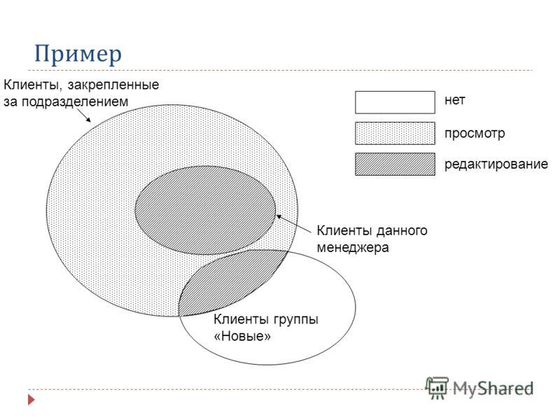 Пример Клиенты, закрепленные за подразделением Клиенты данного менеджера Клиенты группы «Новые» нет просмотр редактирование