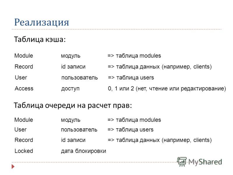Реализация Таблица кэша : Moduleмодуль=> таблица modules Recordid записи=> таблица данных (например, clients) Userпользователь=> таблица users Accessдоступ0, 1 или 2 (нет, чтение или редактирование) Таблица очереди на расчет прав: Moduleмодуль=> табл