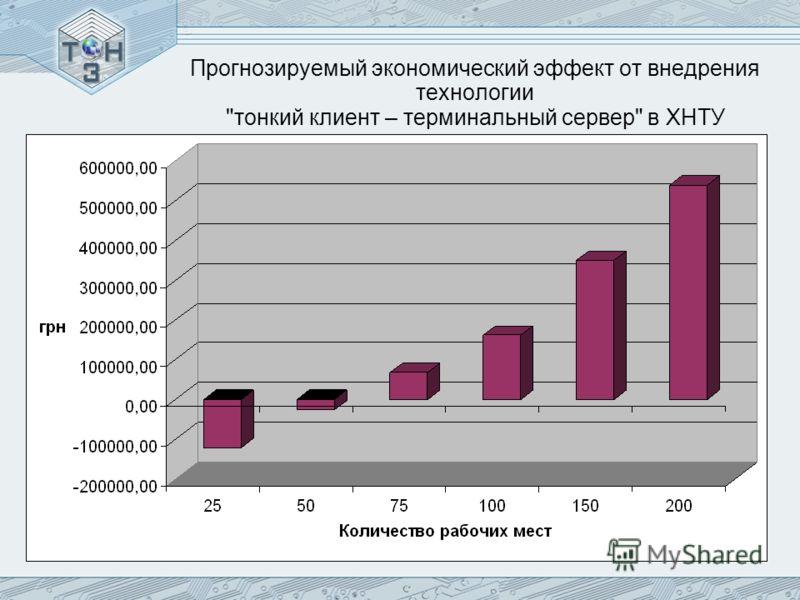 Прогнозируемый экономический эффект от внедрения технологии тонкий клиент – терминальный сервер в ХНТУ