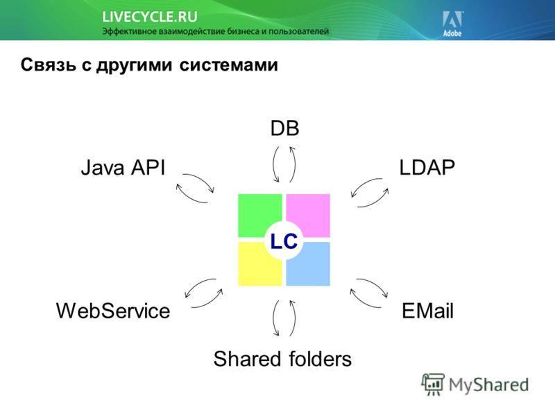Связь с другими системами LC LDAP DB EMail Shared folders Java API WebService
