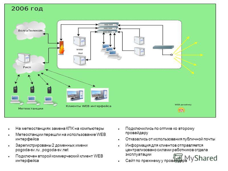На метеостанциях замена КПК на компьютеры Метеостанции перешли на использование WEB интерфейса Зарегистрированы 2 доменных имени pogoda-sv.ru, pogoda-sv.net Подключен второй коммерческий клиент WEB интерфейса Подключились по оптике ко второму провайд