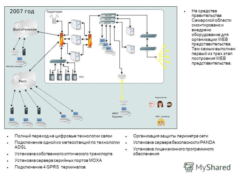 Полный переход на цифровые технологии связи Подключение одной из метеостанций по технологии ADSL Установка собственного оптического транспорта Установка сервера серийных портов MOXA Подключение 4 GPRS терминалов Организация защиты периметра сети Уста