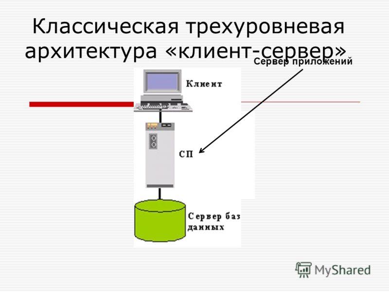 Классическая трехуровневая архитектура «клиент-сервер» Сервер приложений