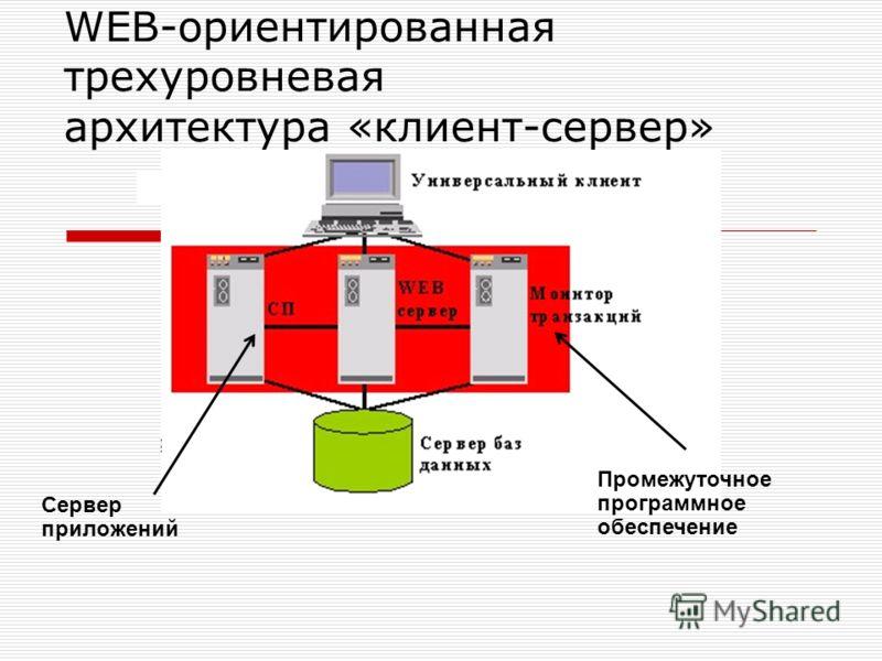 WEB-ориентированная трехуровневая архитектура «клиент-сервер» Сервер приложений Промежуточное программное обеспечение