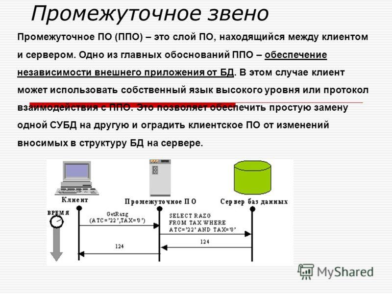 Промежуточное звено Промежуточное ПО (ППО) – это слой ПО, находящийся между клиентом и сервером. Одно из главных обоснований ППО – обеспечение независимости внешнего приложения от БД. В этом случае клиент может использовать собственный язык высокого
