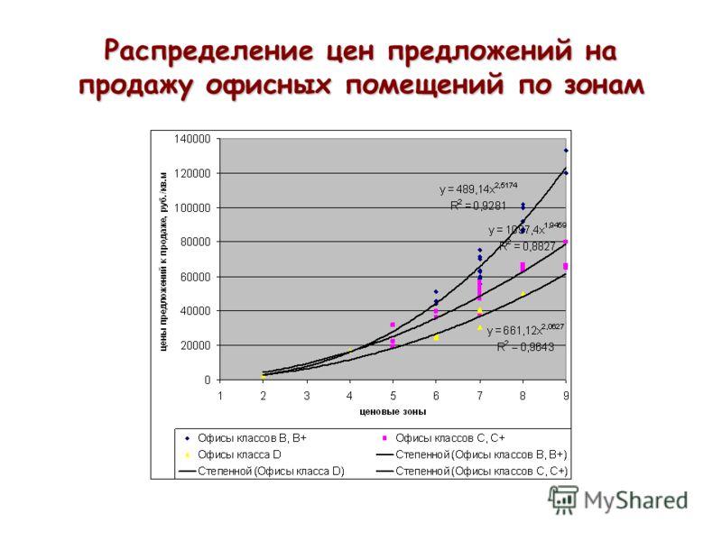 Распределение цен предложений на продажу офисных помещений по зонам