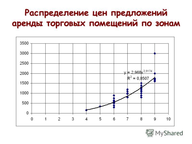 Распределение цен предложений аренды торговых помещений по зонам