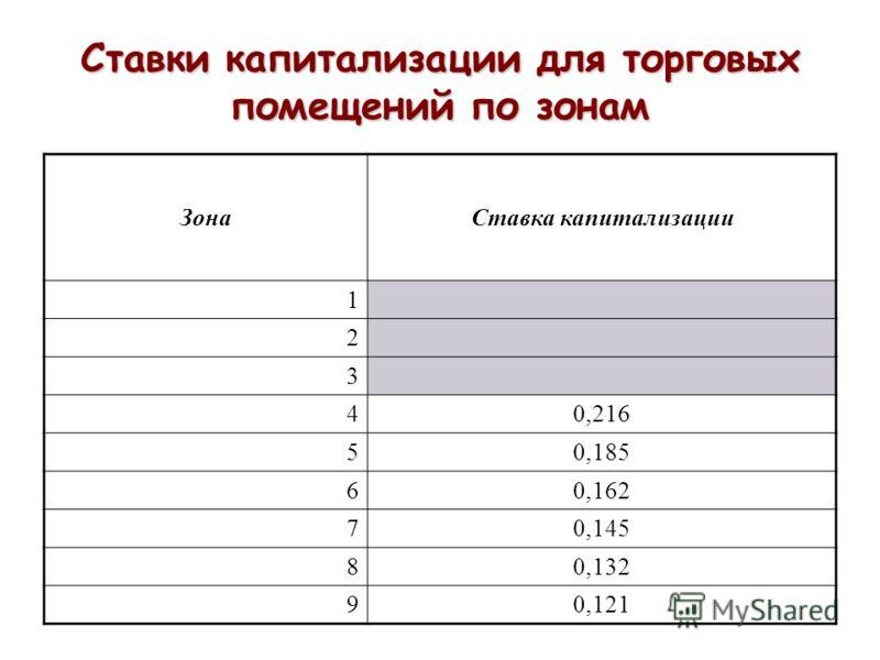 Ставки капитализации для торговых помещений по зонам ЗонаСтавка капитализации 1 2 3 40,216 50,185 60,162 70,145 80,132 90,121