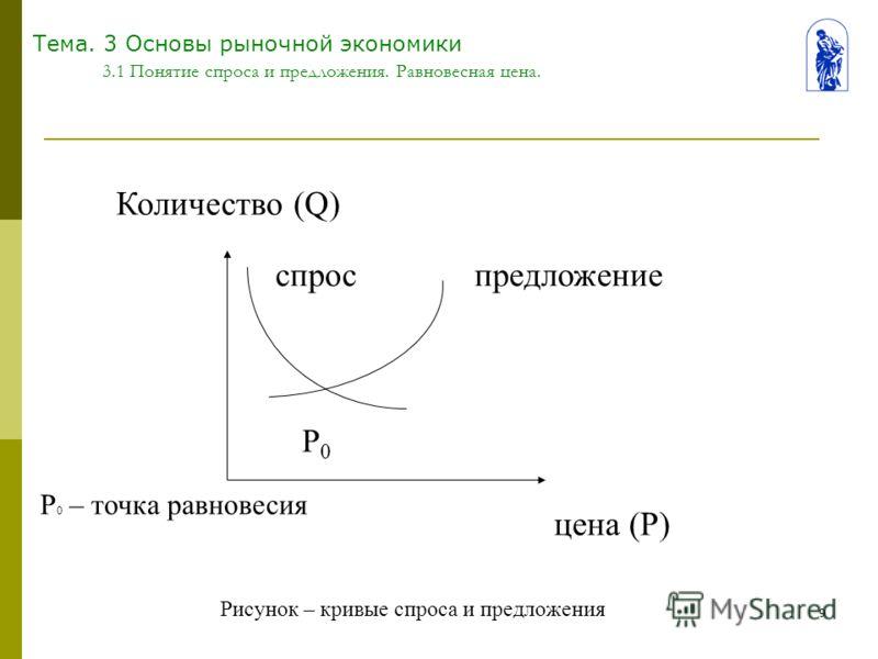 9 Тема. 3 Основы рыночной экономики 3.1 Понятие спроса и предложения. Равновесная цена. Количество (Q) спрос Р0Р0 предложение цена (Р) Рисунок – кривые спроса и предложения Р 0 – точка равновесия