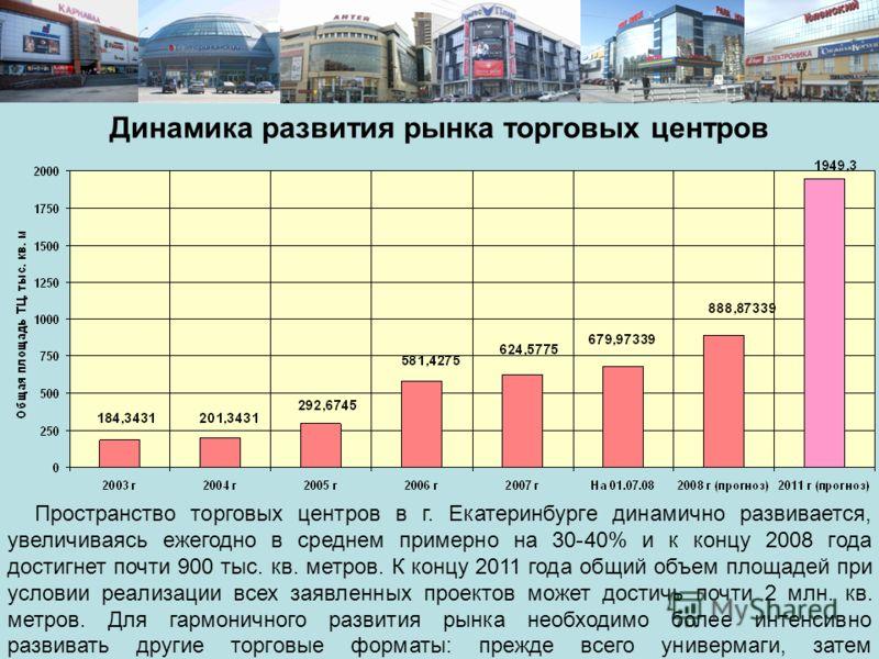 Пространство торговых центров в г. Екатеринбурге динамично развивается, увеличиваясь ежегодно в среднем примерно на 30-40% и к концу 2008 года достигнет почти 900 тыс. кв. метров. К концу 2011 года общий объем площадей при условии реализации всех зая