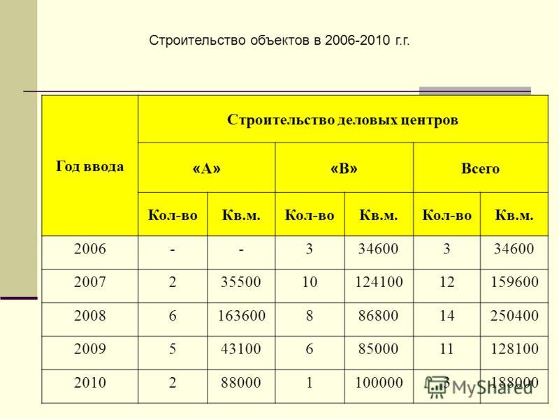 Строительство объектов в 2006-2010 г.г. Год ввода Строительство деловых центров «А»«А»«В»«В» Всего Кол-воКв.м.Кол-воКв.м.Кол-воКв.м. 2006--3346003 20072355001012410012159600 2008616360088680014250400 200954310068500011128100 201028800011000003188000