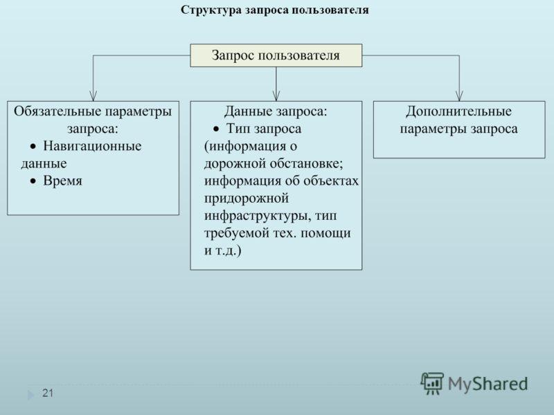 20 Общая схема информационного обмена в автоматизированной спутниковой навигационной системе информационного дорожного сервиса