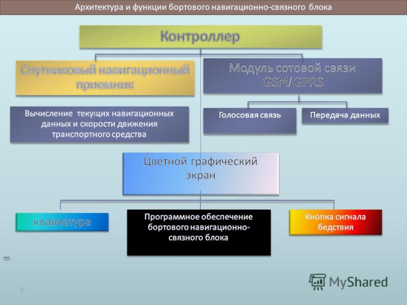 7 Общая схема информационного обмена в автоматизированной спутниковой навигационной системе информационного дорожного сервиса